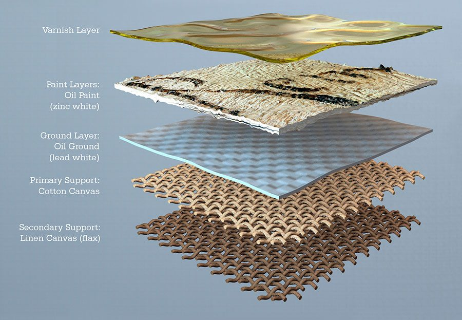 Illustration 5: Diagram of the layers in an oil painting (created by Brian Murchison).